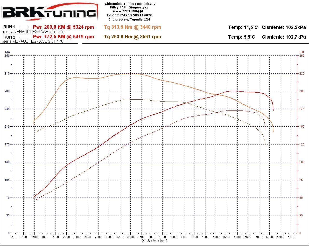 Chiptuning Renault Espace - zwiększenie mocy