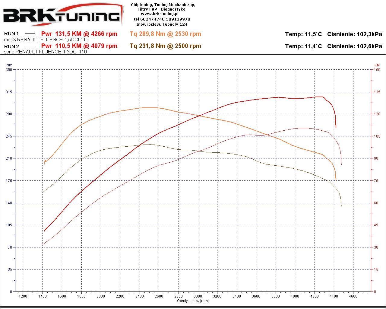 Zwiększenie mocy Renault Fluence