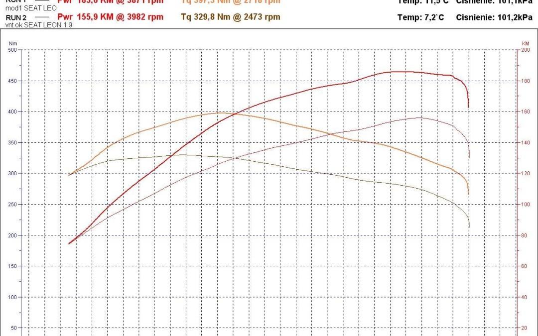 Seat Leon 1.9 TDI – zwiększenie mocy