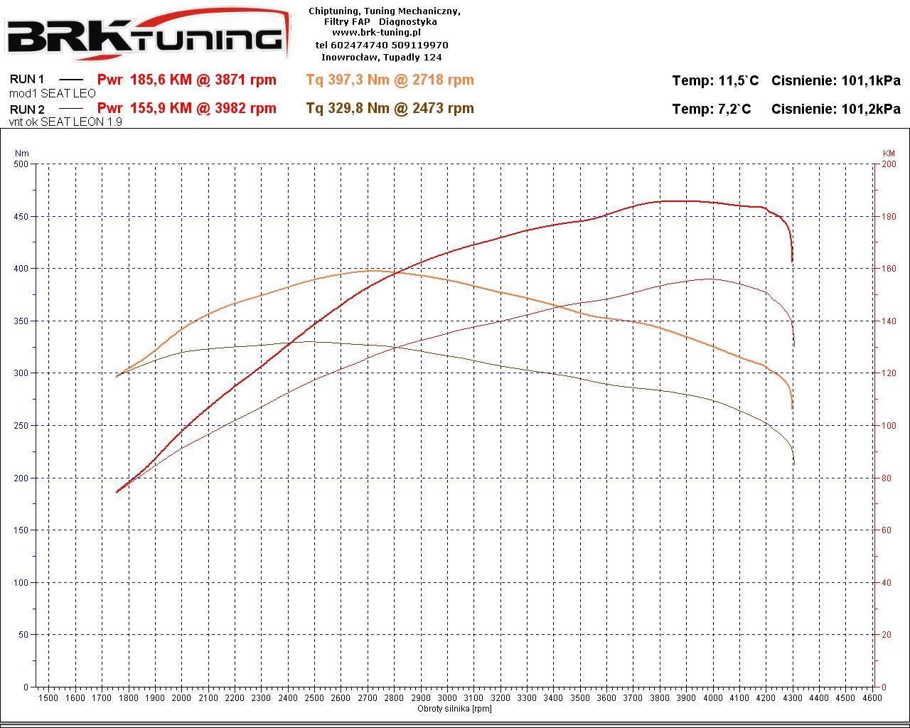 przyrost mocy Seat Leon 1.9 tdi