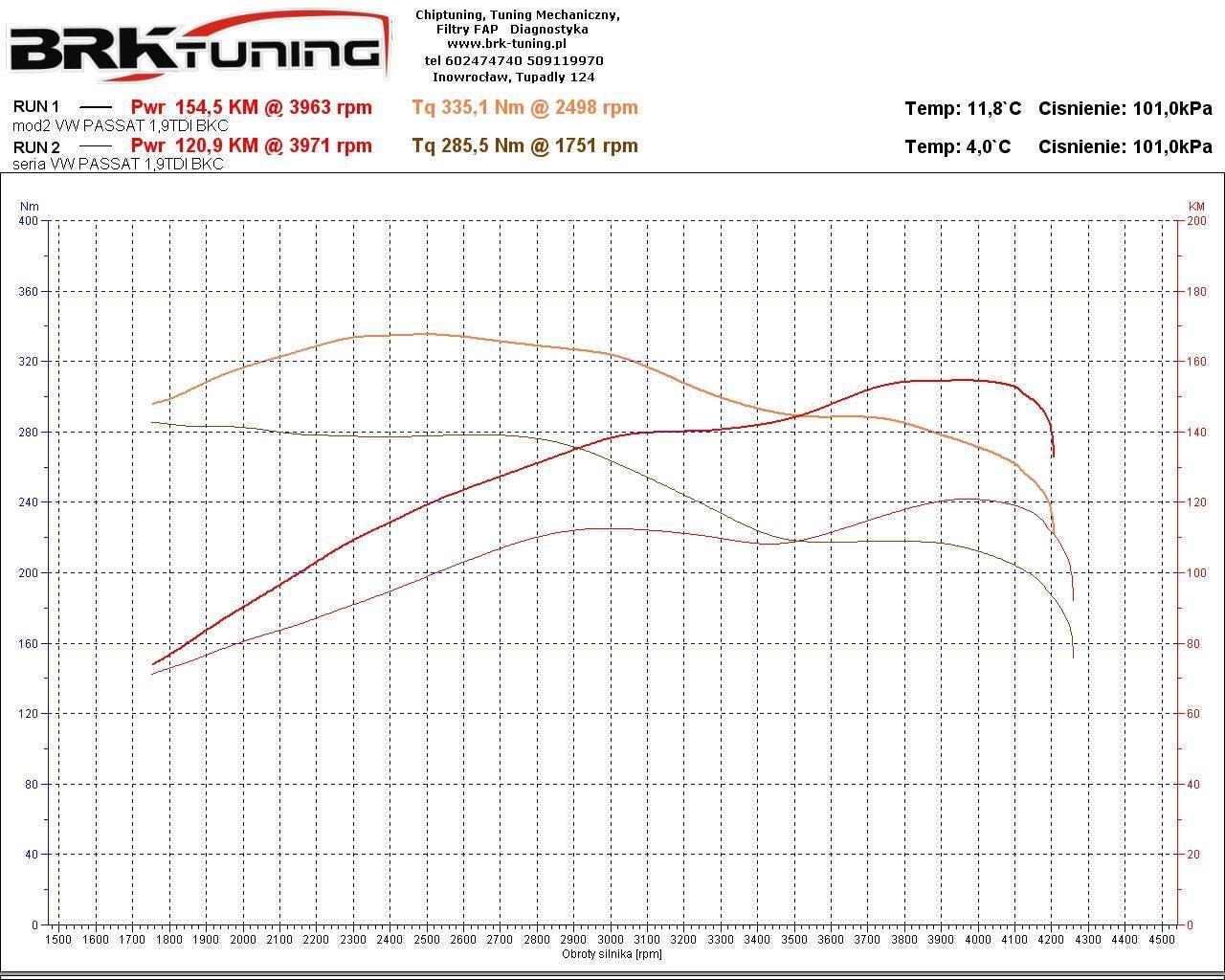 wykres zwiększenia mocy i momentu vw passat b6