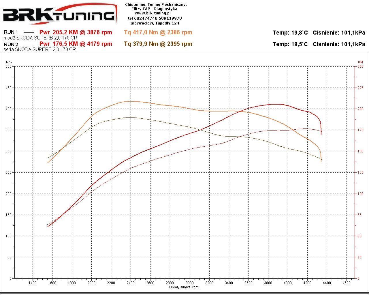 Na wykresie widać przebieg krzywych mocy (KM) i momentu (Nm) po chiptuningu