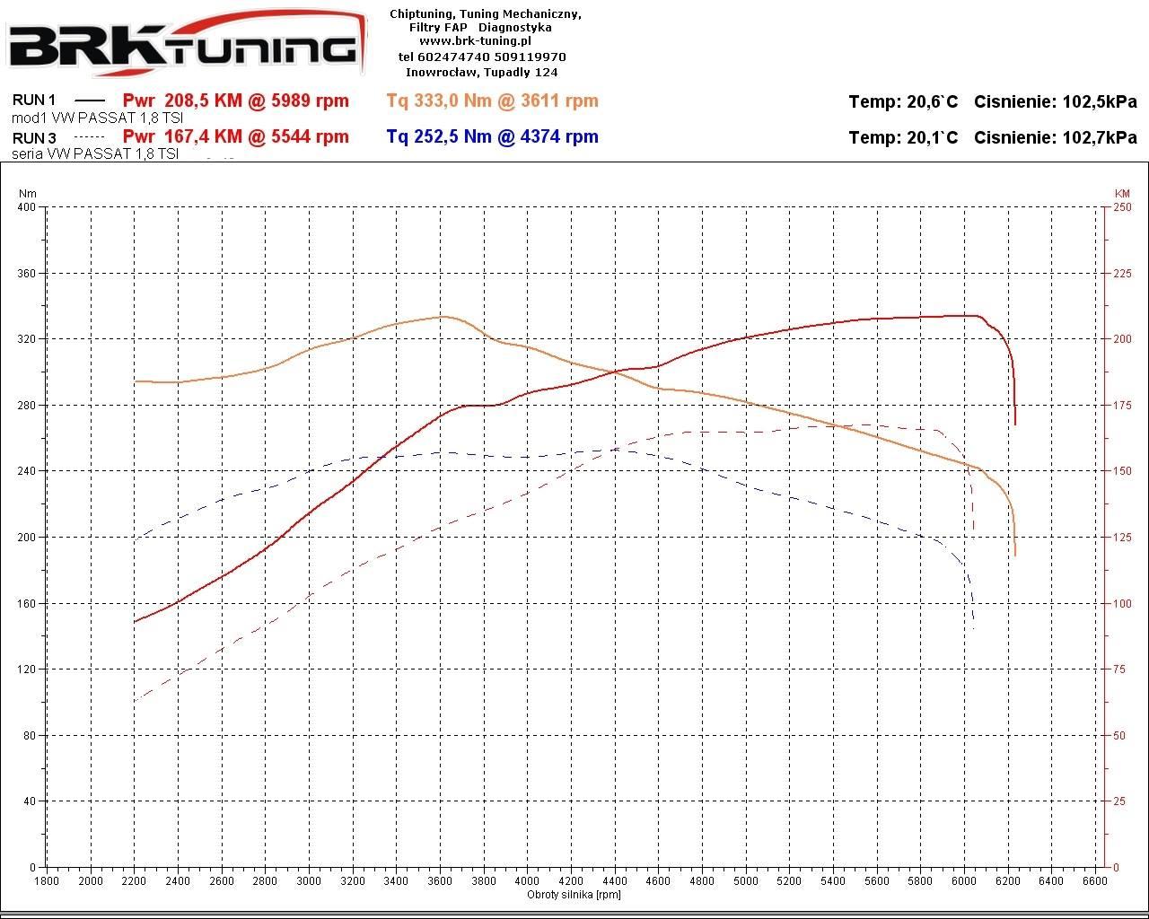 BRK tuning - dokładny wykres obrazuje zwiększoną moc i powiększony moment