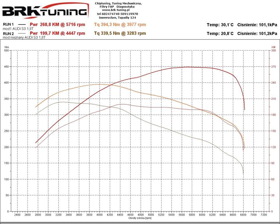 Wykres z hamowni pokazuje wzrost mocy dla audi s3