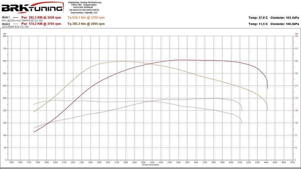 BMW e46 wyraźnie mocniejsze po chiptuningu